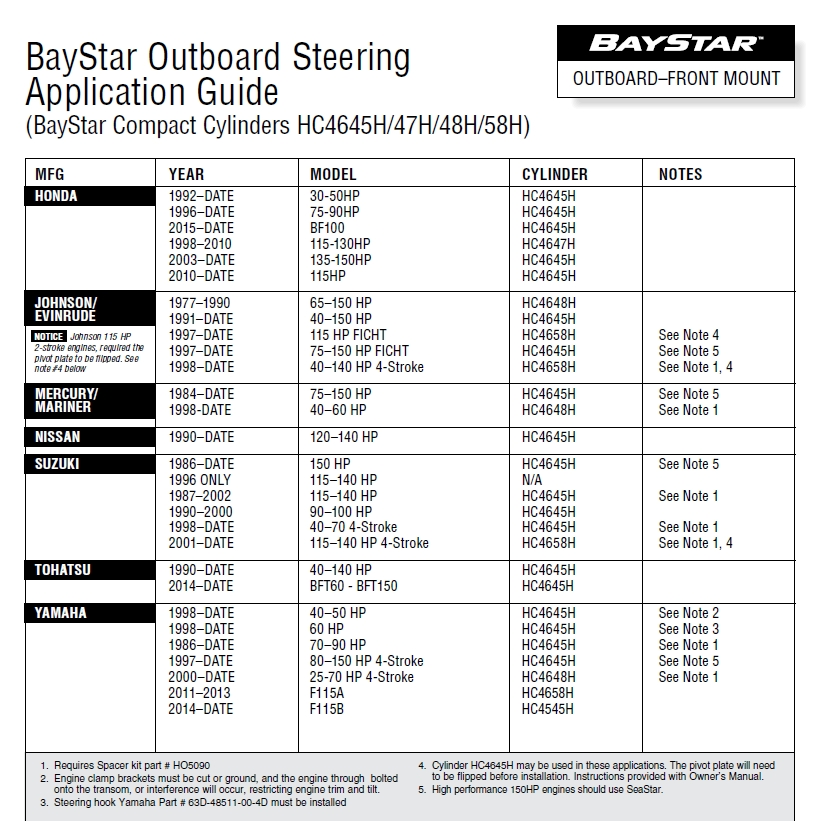 BayStar PREMIUM hydraulic steering for outboard engines up to max 150 Hp (no hoses) - code HK4300A-3 19