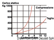 Antivibrationshalterung aus Stahl, verzinkt 350 kg - Art. 51.656.04 15