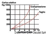 Antivibrationshalterung aus Stahl, verzinkt 350 kg - Art. 51.656.04 16