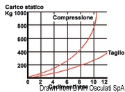 Antivibrationshalterung aus Stahl, verzinkt 350 kg - Art. 51.656.04 17